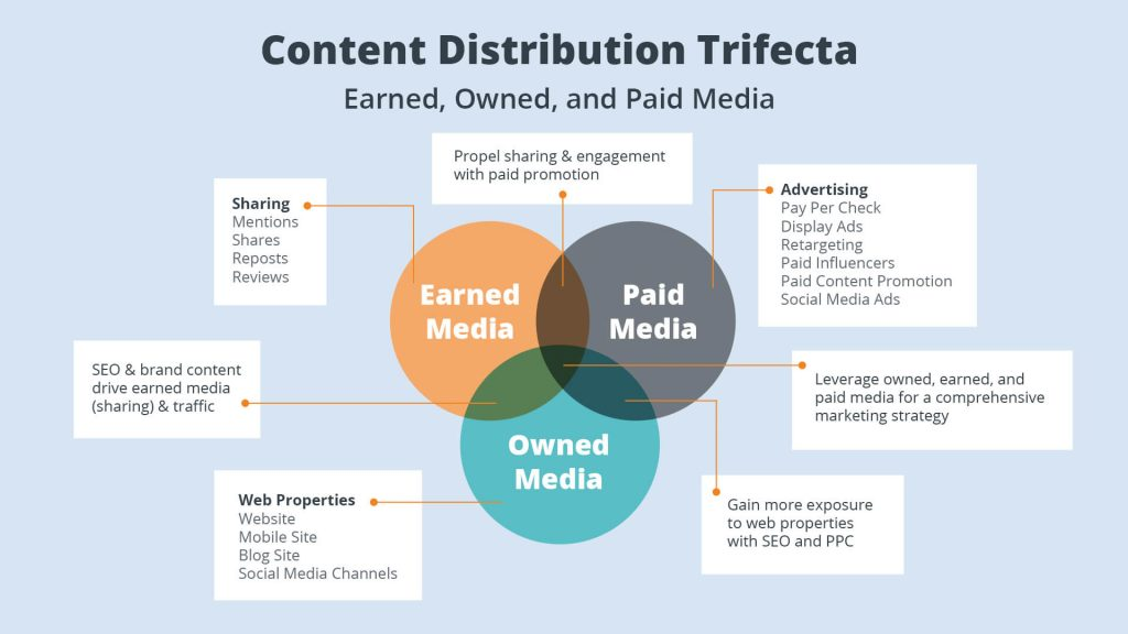 Content-Distribution-Trifecta-1