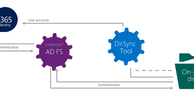 3rd-party federation solutions for Office 365 (part 1): Celestix ADFS Bridge