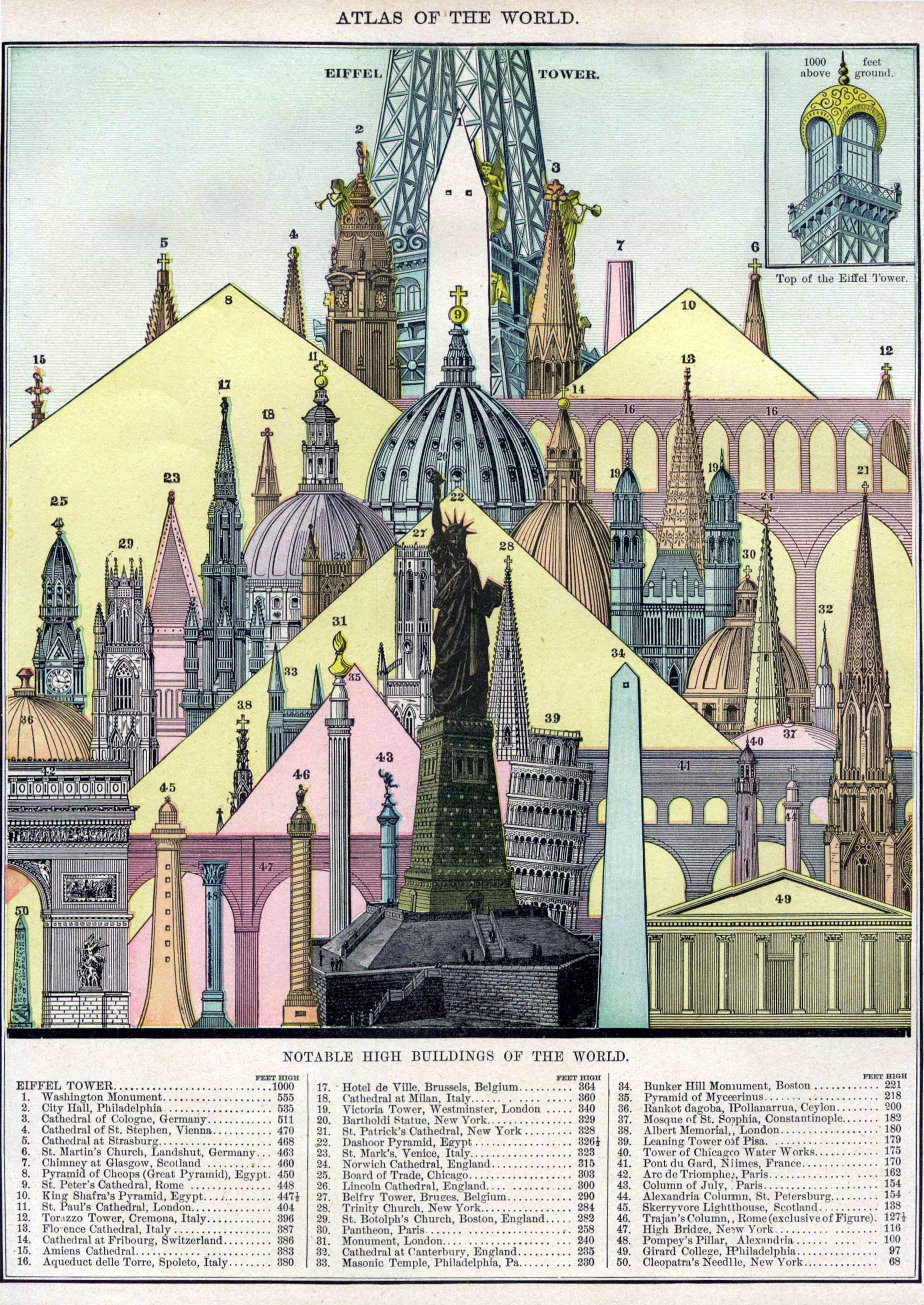 Notable High Buildings of the World, 1896
