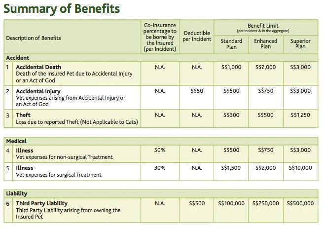 PetCare by Liberty Insurance Singapore | Vanillapup