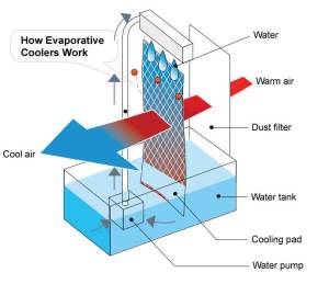 EvaporativeCoolerWorkscopy  Vankool   Top Portable