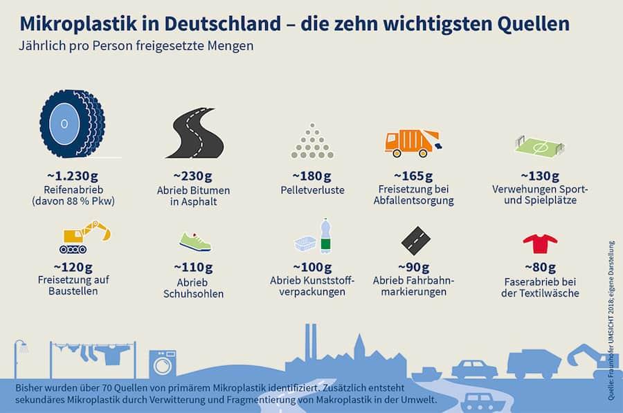 Mikroplastik in Deutschland