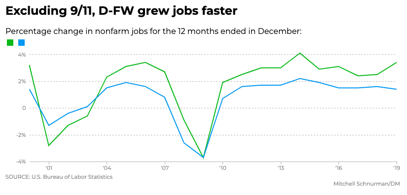 DFW Job Growth