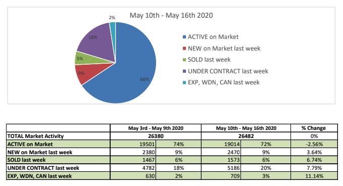 Market Stats 3.19