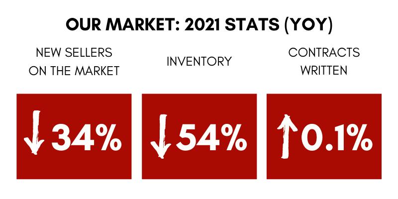 Market Update Graphs