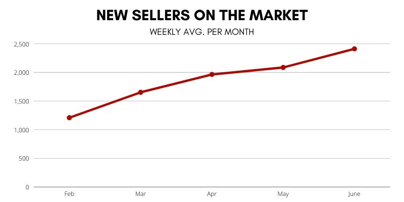 Market Update - New Sellers