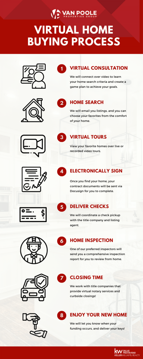 Virtual Home Buying_Listing Process