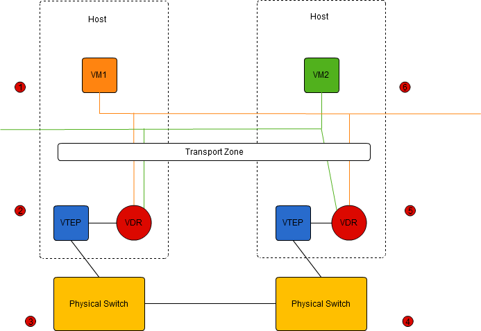 NSX Basic Routed Network
