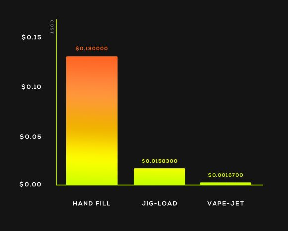 Labor cost Per Vape Cartridge Filled Graph