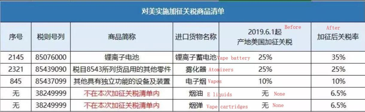 The tariff rates of the vape industry after the levy are as follows: