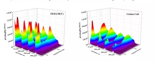 Contrast of Dynamic Distribution of Vaping times of FEELM Atomizing Core & Cotton Core Particle Size