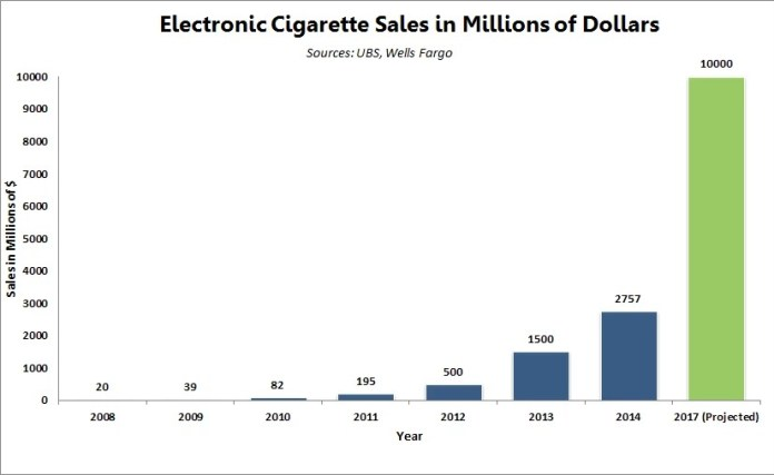 Growth-of-the-Electronic-Cigarette-Market1_1024x