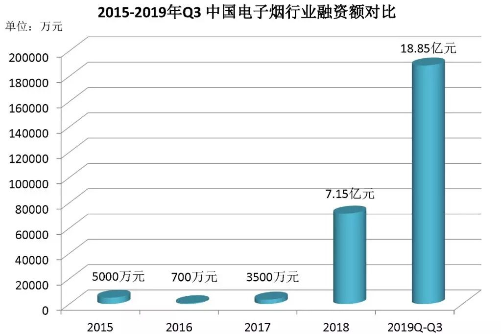 Contrast of Financing Amount of Q3 Electronic Cigarette Industry from 2015 to 2019