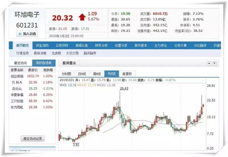 Huanxu Electronics stock price
