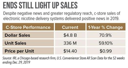 ENDS-Still-Light-Up-Sales