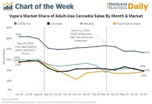 Chart: Cannabis vape products remain popular one year after health crisis