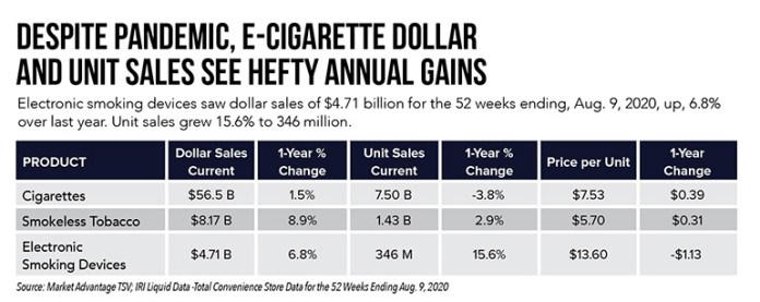 Electronic cigarettes sales continue to rise in USA
