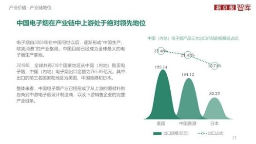 """According to the """"China's Electronic Cigarette Industry Value Insight 2020"""" released by the Beijing News, China's electronic cigarettes have obvious advantages in the upper and middle reaches of the industrial chain"""