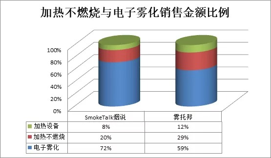Source: SmokeTalk, Wutuobang sales data from February to August