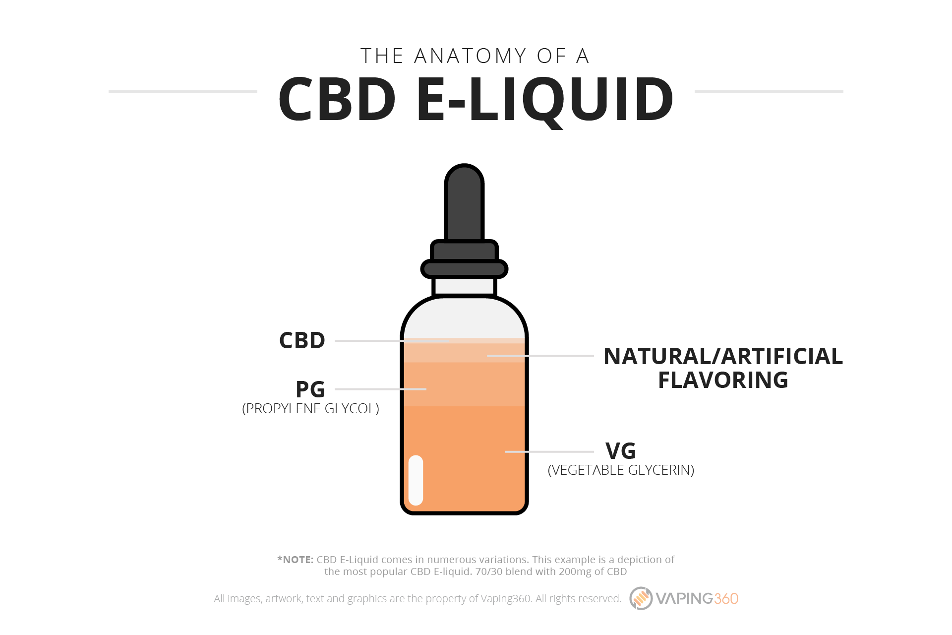 Best Cbd Vape Oils And E Liquids