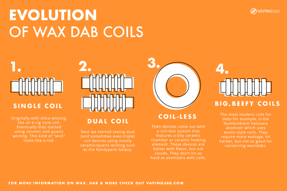 Evolution-of-wax-dab-coils