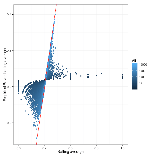 Empirical Bayes