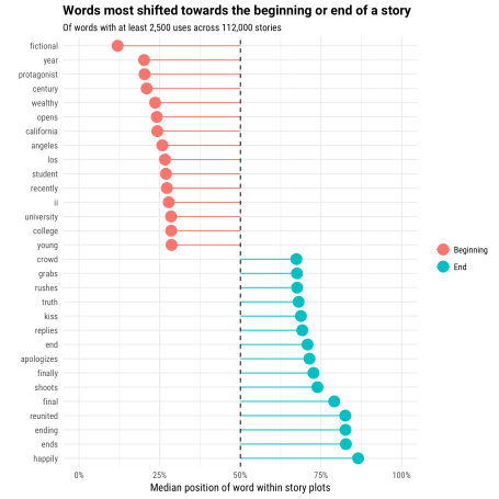 Examining the arc of 100,000 stories: a tidy analysis