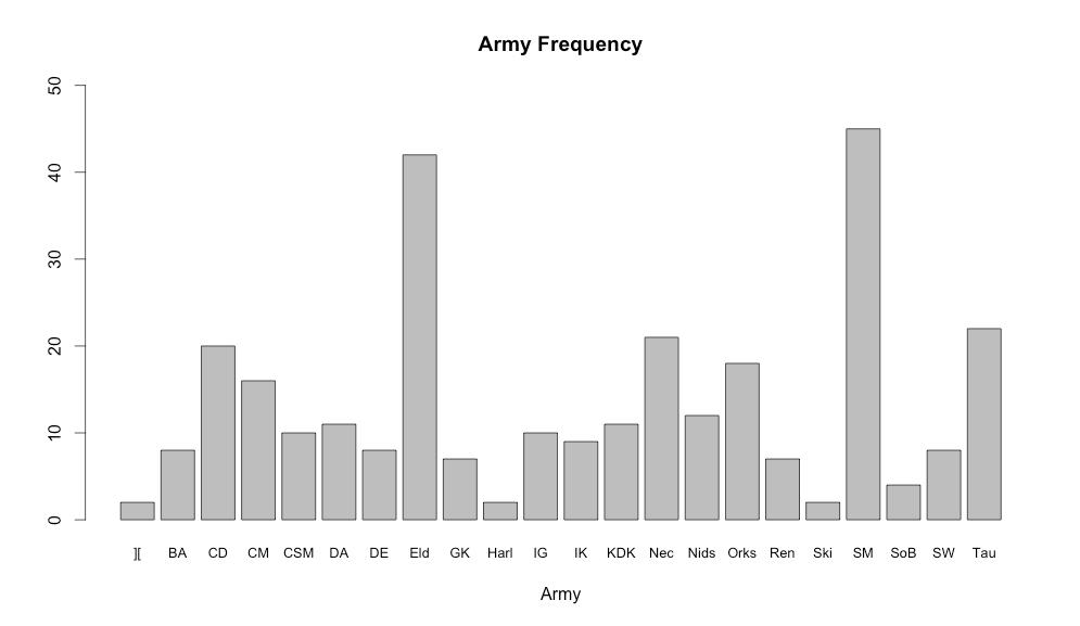 ArmyDist