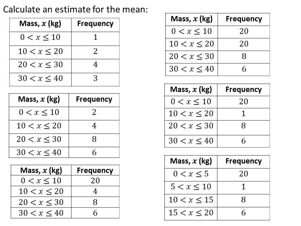 Estimate the mean from grouped frequency – Variation Theory