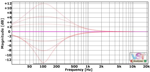 Example peak curves at around 100Hz
