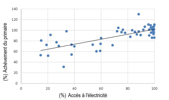 Graphique : Relation entre le taux d'accès à l'électricité et le taux d'achèvement du primaire