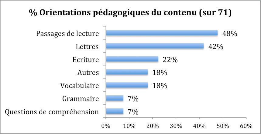 Les ressources pour la lecture en arabe au Maroc (2/6)