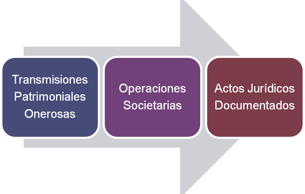 ITP 1993-2018: casi 25 años de comprobaciones de valor indebidas