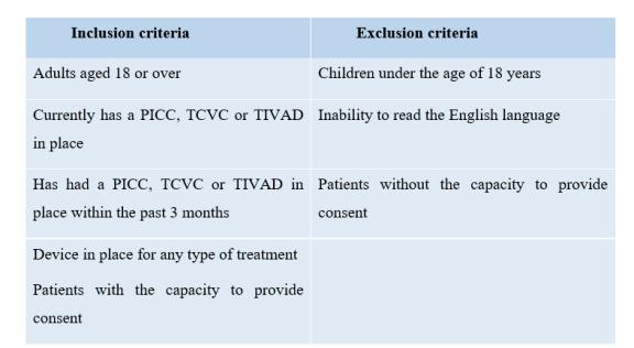 Inclusion Exclusion Criteria