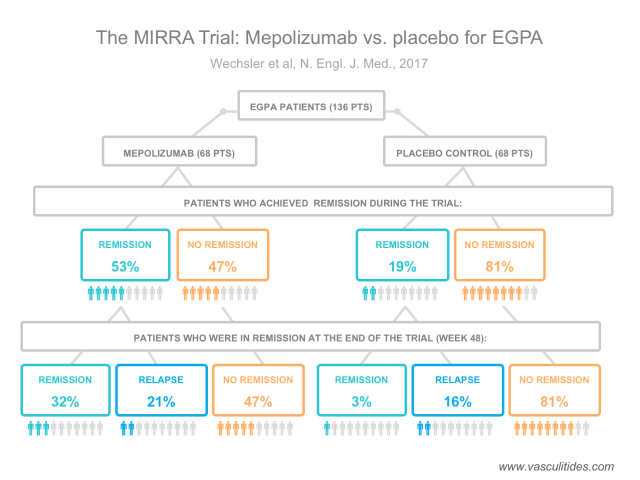 MIRRA-trial-schematic