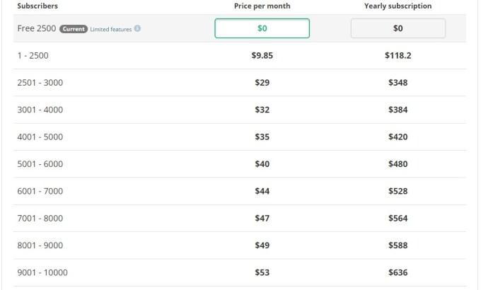 pricing sendpulse