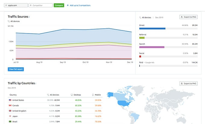 smart marketing insights of semrush