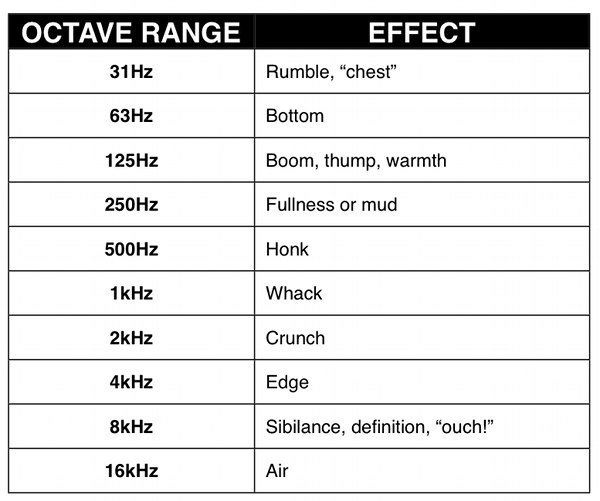 Audio for Video Octave Range