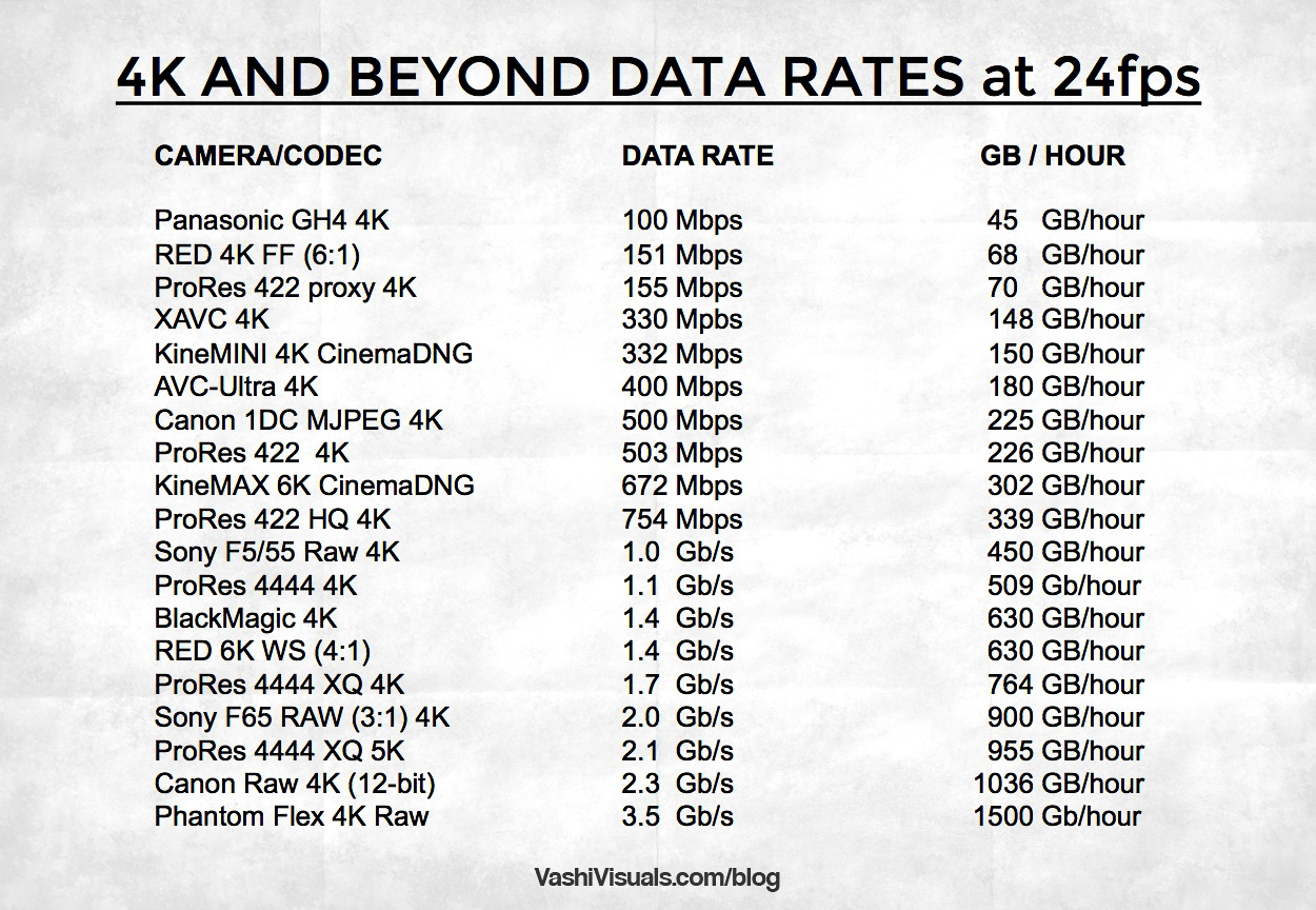 4K and Beyond - Video Data Rates | VashiVisuals Blog