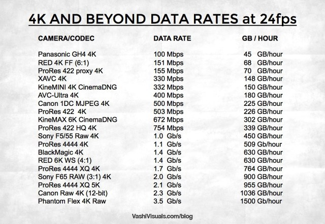 list of all 4K and higher video formats and data rates