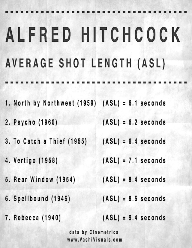 Average Shot Length from 7 Hitchcock films