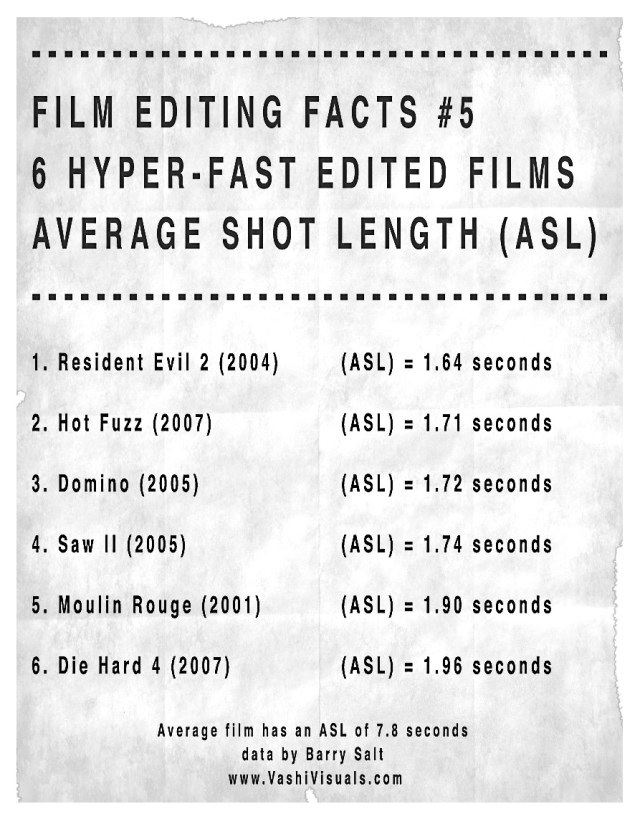 6 extremely quick cut films