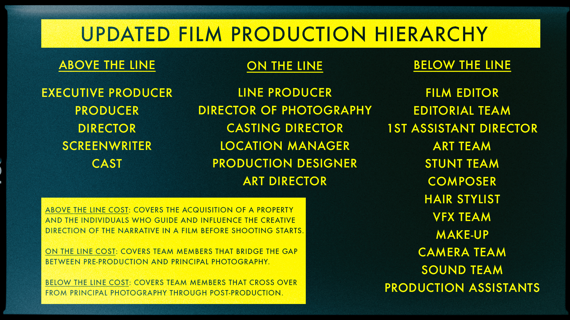 Redefining Above The Line Below The Line In Film Graphic