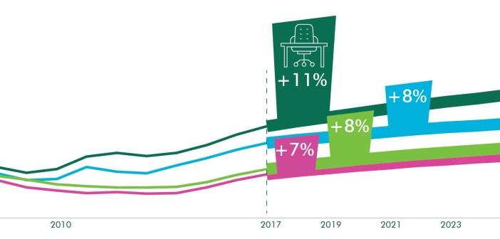 CBRE: Investeringen in Brabantse kantorenmarkt essentieel