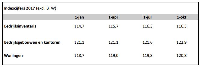 Bouwkosten ook in vierde kwartaal gestegen