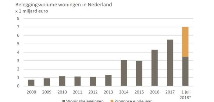 Woningbeleggingen naar record in 2018