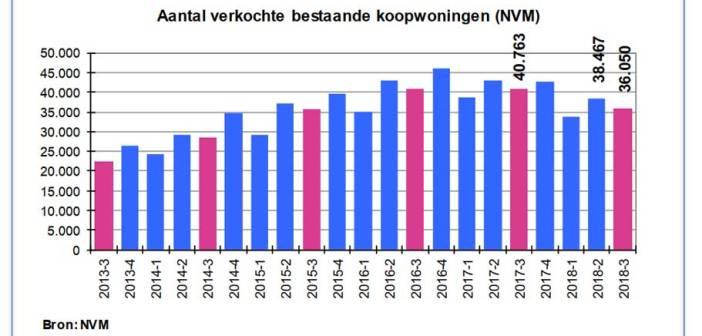 Alle seinen staan op rood voor woningmarkt in Nederland