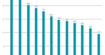 Deloitte: Aanhoudende krapte op de Nederlandse woningmarkt