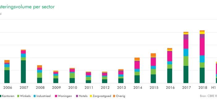 "CBRE: ""Vastgoedinvesteringen in Nederland nemen af"""