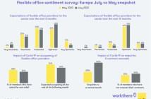 Nederlandse huurders van flexibele kantoorruimte komen relatief goed hun betaalverplichtingen na